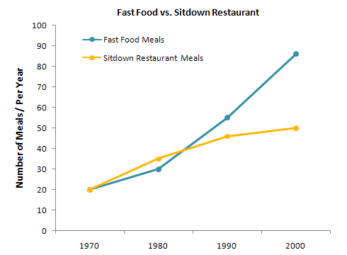 Fast Food Line Graph
