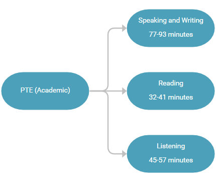 PTE (Academic) Structure