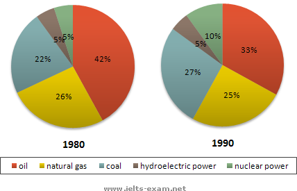 Main sources of energy in the USA