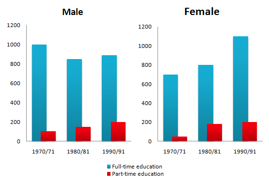 The number of men and women in further education in Britain