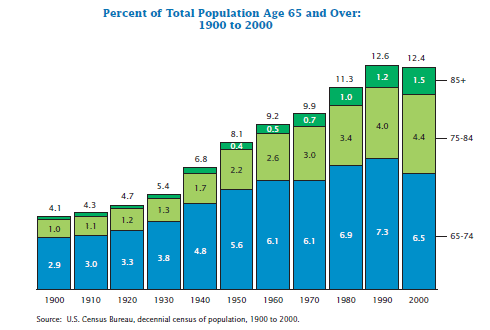 Percent of Total Population Age 65 and Over: 1900 to 2000