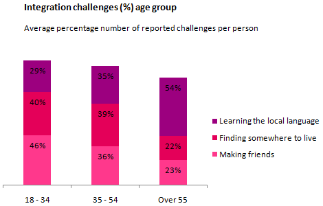 Average percentage number of reported challenges per person