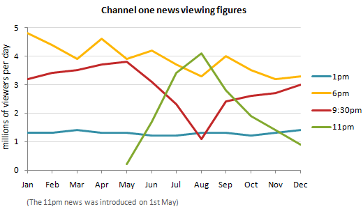 Channel one news viewing figures