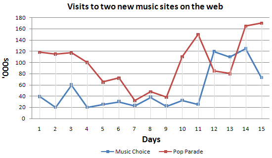 Visits to two new music websites