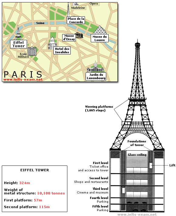 Ielts exam preparation diagram 3 eiffel tower ccuart Images
