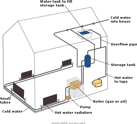 Ielts exam preparation diagram 4 central heating system ccuart Images