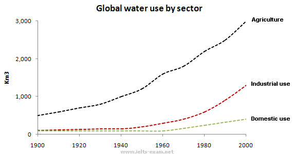 Global water use by sector