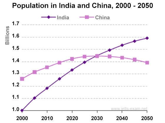 Population growth in India and China