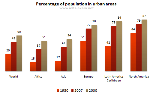 Percentage of pupulation in urban areas