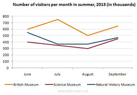 Number of visitors per month in summer, 2013