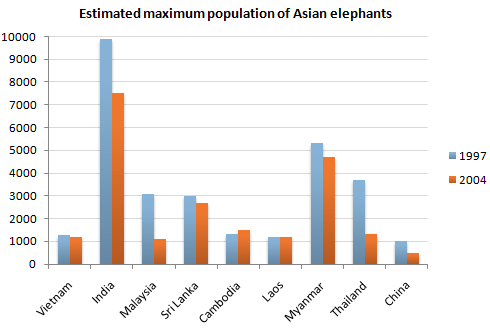 Estimated maximum population of Asian elephants The graph shows