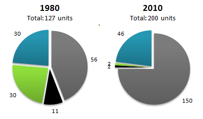 Electricity generation by source in New Zealand and Germany in 1980 and 2010