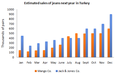 Estimated sales of jeans next year in Turkey