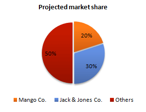 Projected market share of the two companies in jeans