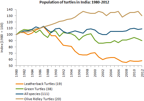 Population of turtles in India: 1980-2012