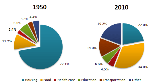 Average Household Expenditure by Major Category