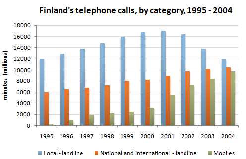 Finland's telephone calls, by category, 1995-2004