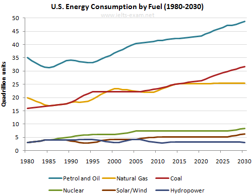 U.S. Energy Consumption by Fuel