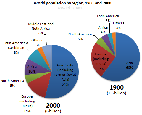 World population by region, 1900 and 2000