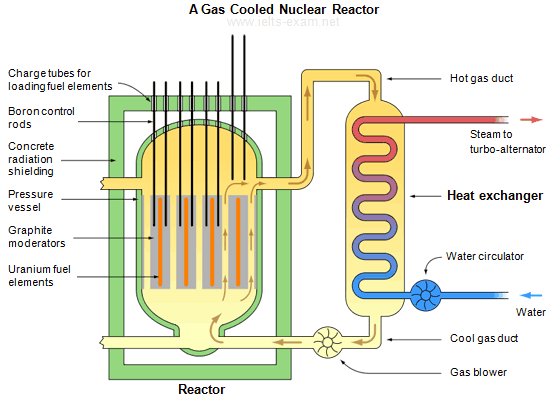 Ielts exam preparation ielts writing task 1 92 model answer a gas cooled nuclear reactor ccuart Gallery