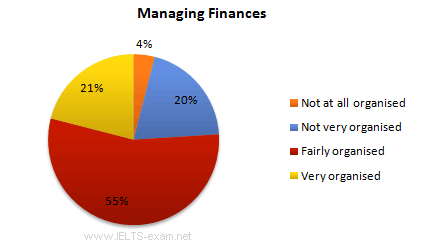 Managing Finances