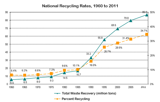 National Recycling Rates, 1960 to 2011