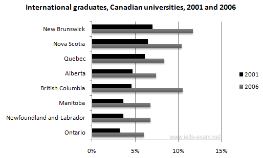 International graduates, Canadian universities, 2001 and 2006