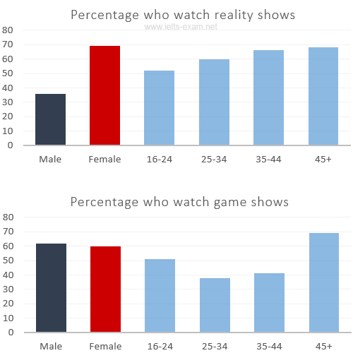 Percentage who watch reality shows and game shows