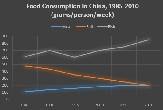 Food consumption in China, 1985-2010