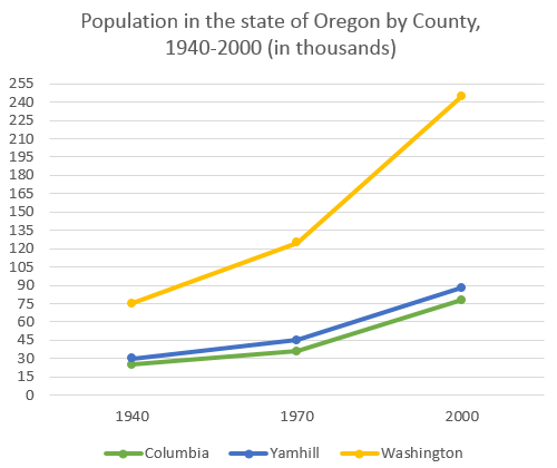 Population change between 1940 and 2000 in three different counties in the U.S.
