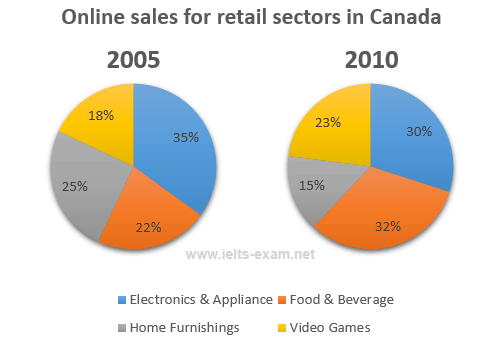 Online sales for retail sectors in Canada
