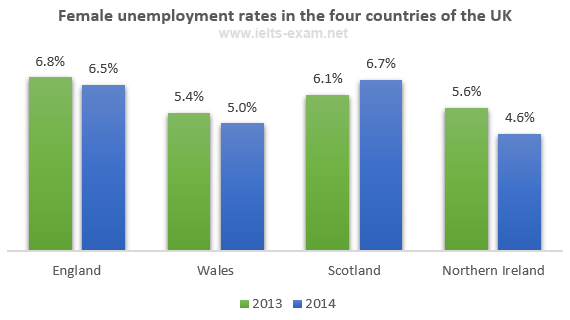 Female unemployment rates in the United Kingdom in 2013 and 2014
