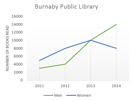 The number of books read at Burnaby Public Library