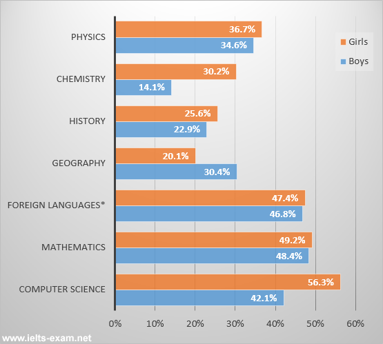 Students passing high school competency exams, by subject and gender, 2010-2011