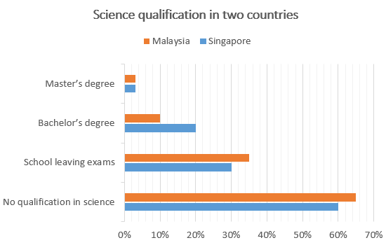 Science qualifications in two countries