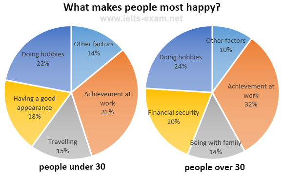 What makes people most happy?