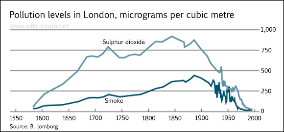 Pollution levels in London, micrograms per cubic metre