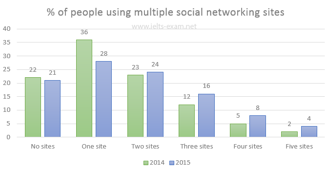 Percentage of people using multiple social networking sites