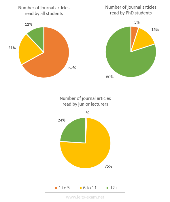 Number of journal articles read per week by all students, PhD students, and junior lecturers