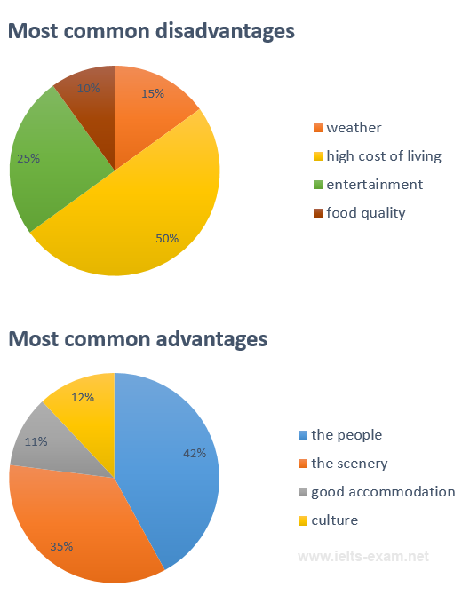 Most common advantages and disadvantages of Bowen Island