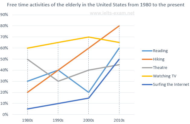 Free time activities of the elderly in the U.S.
