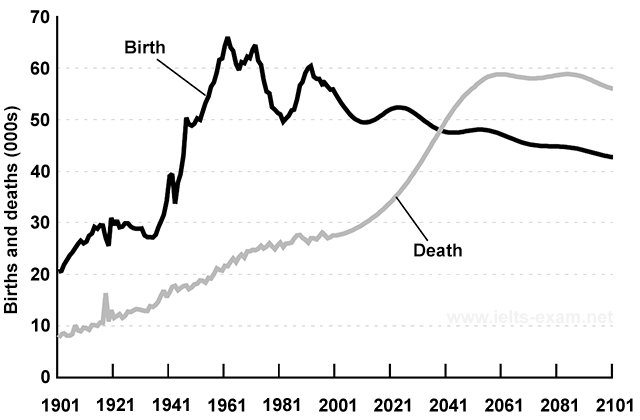 Birth and death rates in New Zealand
