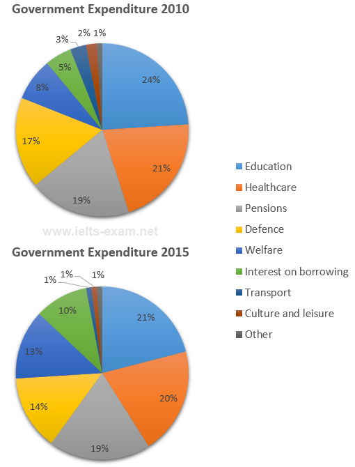 Government expenditure in 2010 and 2015