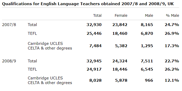 IELTS Table Example