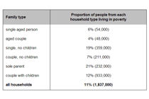 the proportion of different categories of families living in poverty in Australia