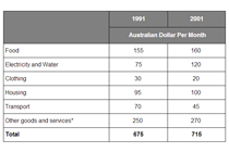 the monthly expenditure of an average Australian family