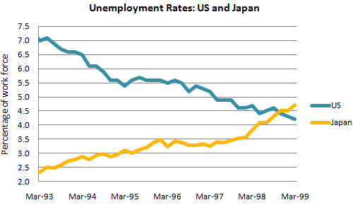 Unemployement Rates: US and Japan